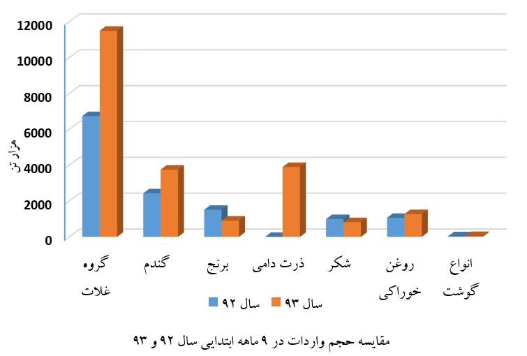 آمار واردات کشاورزی-9 ماهه 93