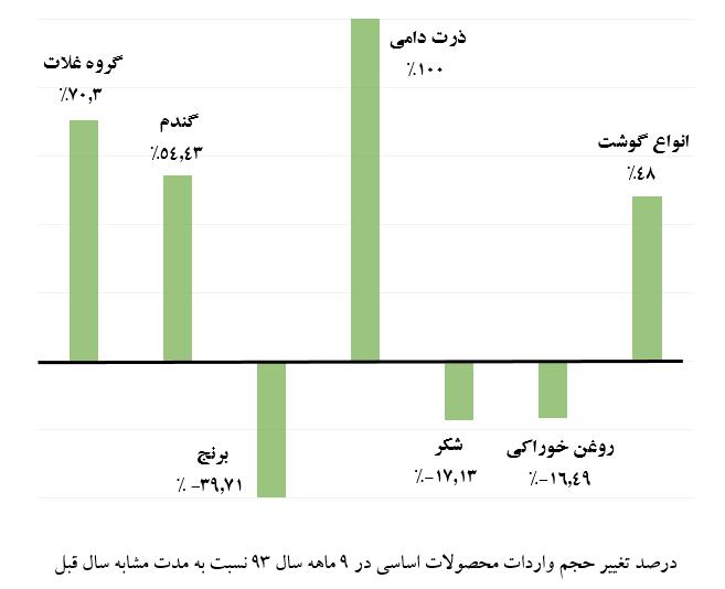 آمار تغییر واردات کشاورزی- 9 ماهه 93