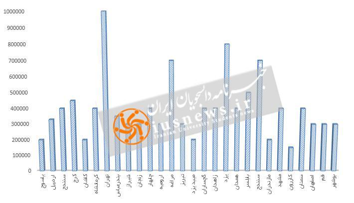 هزینه های زندگی دانشجویی در ایران